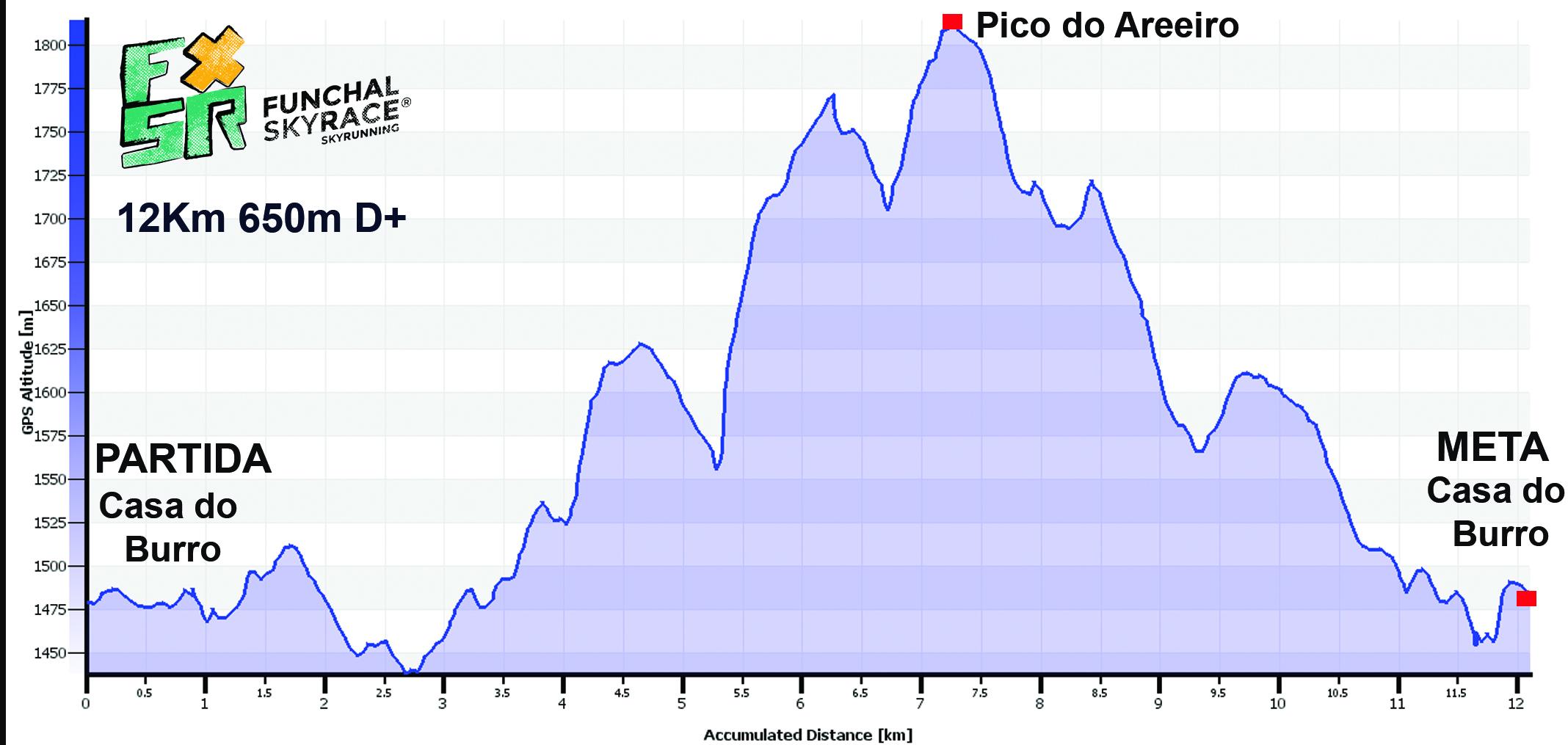 Grafico ARREIRO 12KM 2018 copy
