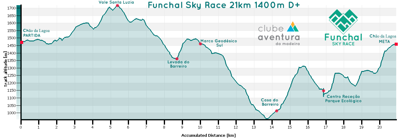 GRAFICO-FX-SKY-RACE-2020-vers1