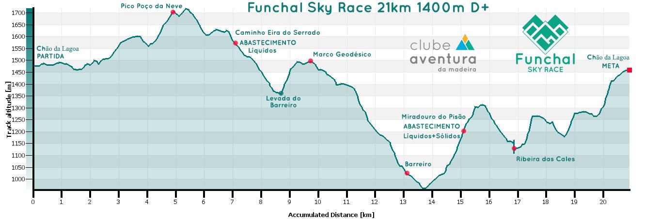 GRAFICO-FX-SKY-RACE21km-2021